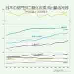 排出量の推移